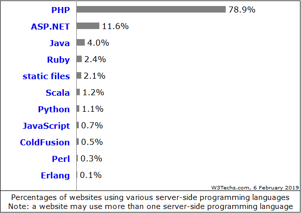 PHP domine le Web !